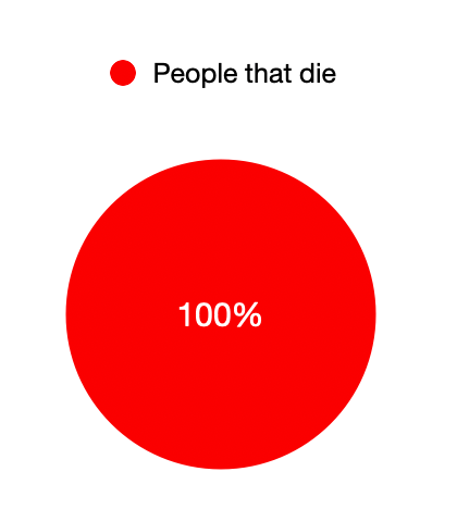 Percentage of people that die